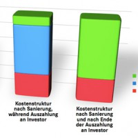 Contracting: Entwicklung der Kostenstruktur